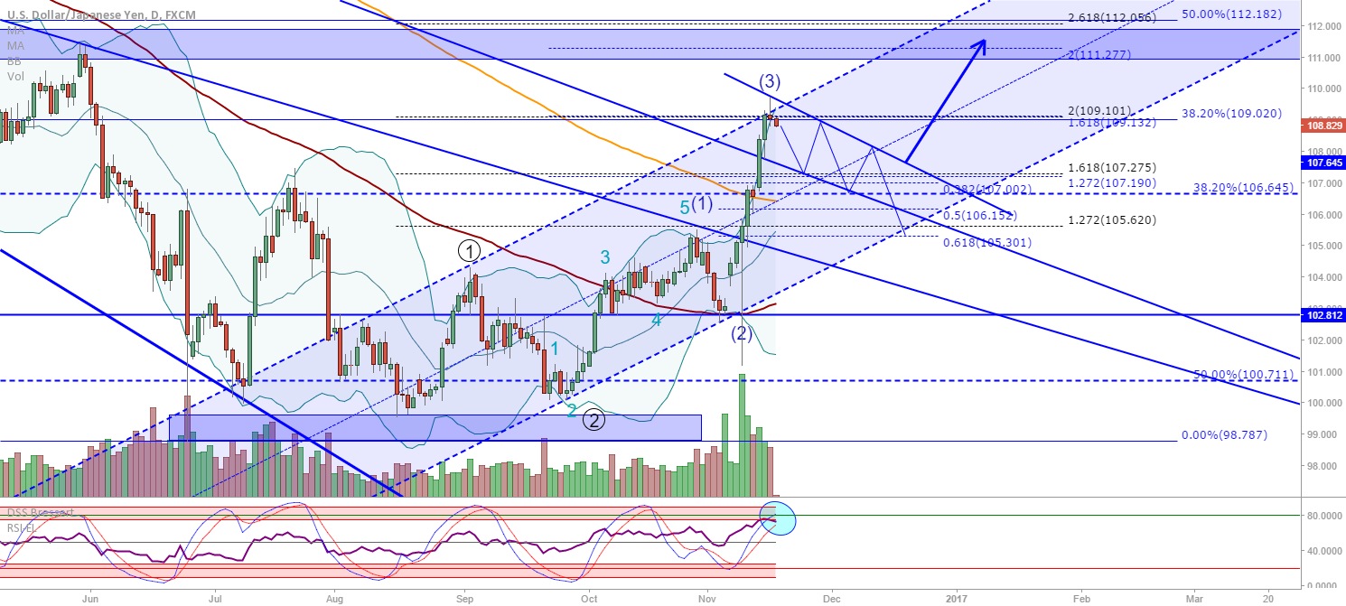 USD/JPY: Wave 4 retracement / re-test of broken trendline