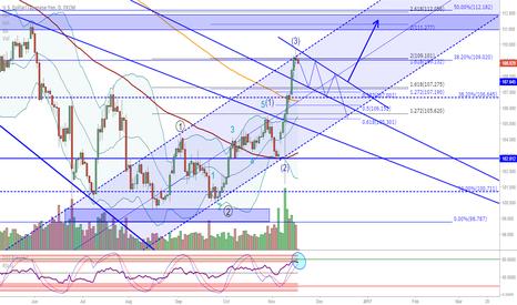 USDJPY: USD/JPY: Wave 4 retracement / re-test of broken trendline