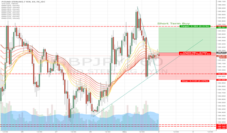 GBPJPY: Short Term Buying On GBP/JPY