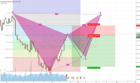 NZDUSD: NZD USD POSSIBLE PATTERN FORMATION / ON 618 & RSI