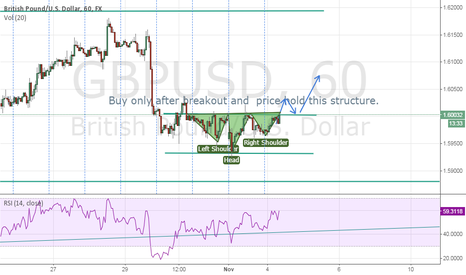GBPUSD: GBP/USD LITTLE SHS FORMATION