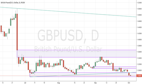 GBPUSD: Cable closes at 30 year lows on Brexit woes