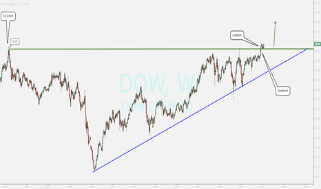 DOW: buy