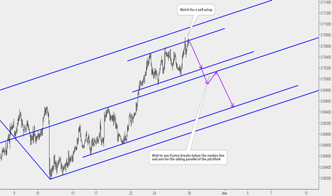 NZDUSD: NZDUSD: Potential Sell at Resistance Upper Parallel of Channel