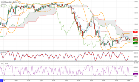 GBPUSD: My no ring-a-ding layout