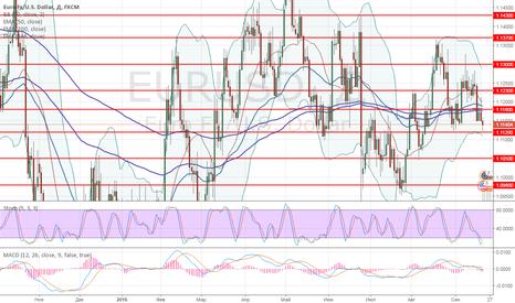 EURUSD: EUR/USD: обзор и прогноз