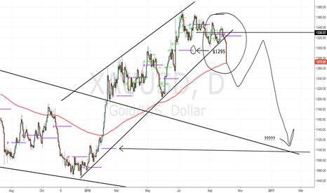 XAUUSD: This big move happened but is something bigger coming?