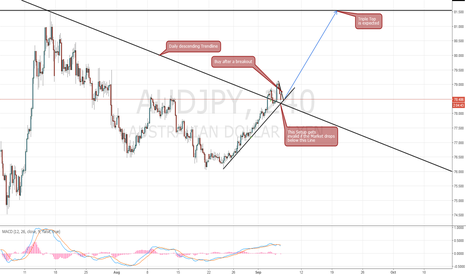 AUDJPY: AUD/JPY Update Long Setup