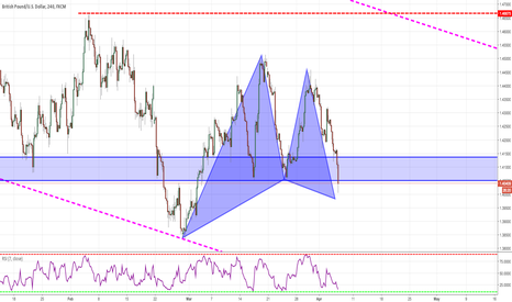 GBPUSD: Gartley Pattern in Sight