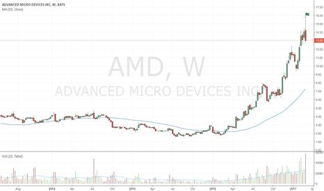 AMD: Very wide spread bearish up-thrust on enormous volume