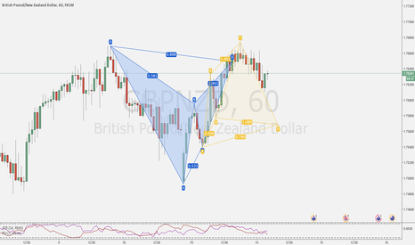 GBPNZD: Potential Back to Back - Part 2