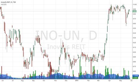INO-UN: Inovalis Real Estate Investment Trust