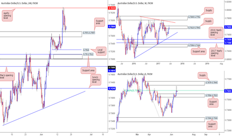 AUDUSD: Thoughts on the AUD/USD today...