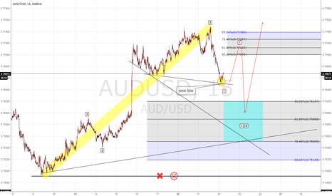 AUDUSD: AUDUSD Elliot wave analysis