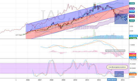IAU: Gold possible to go up