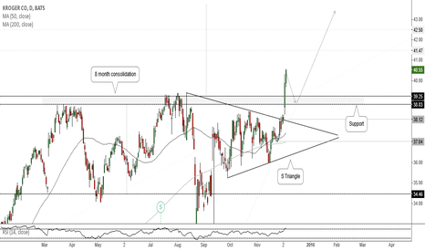 KR: KR(Daily). Consolidation breakout.