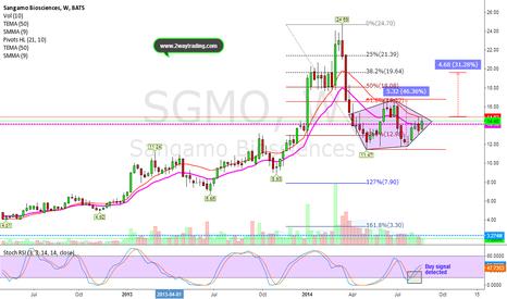SGMO: Will The Bearish Harami Stop The Bullish Diamond Bottom?