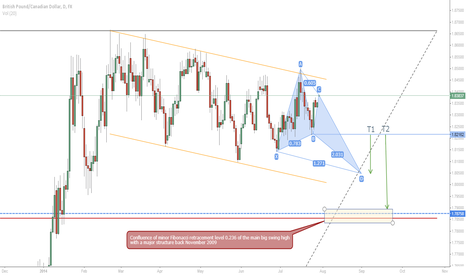 GBPCAD: GBPCAD 1D: aggressive sell  with T1 on Butterfly completion