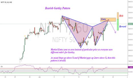 NIFTY: Nifty :Potential Bearish Gartley Pattern