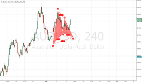 AUDUSD: Audusd Bullish Gartley Pattern