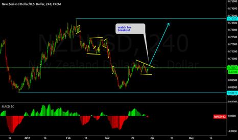 NZDUSD: NZDUSD short term buy setup