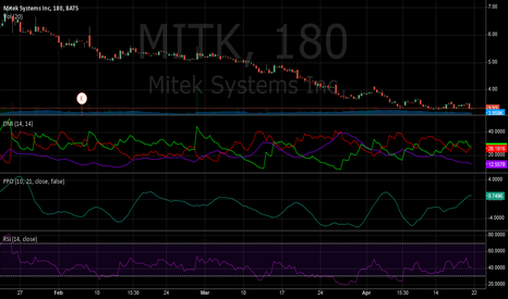 MITK: Bullish divergence out for MITK