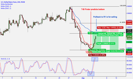 USDCHF: USD/CHF: MIDAS TECHNICAL ANALYSIS