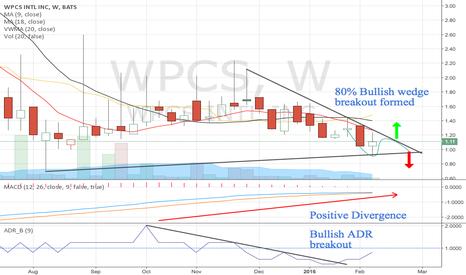 WPCS: $WPCS