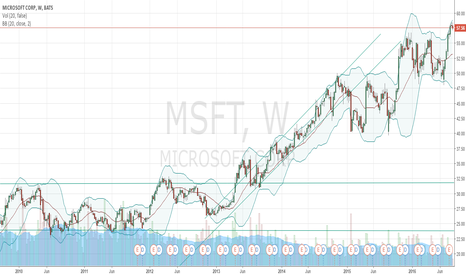 MSFT: My first chart (MSFT)