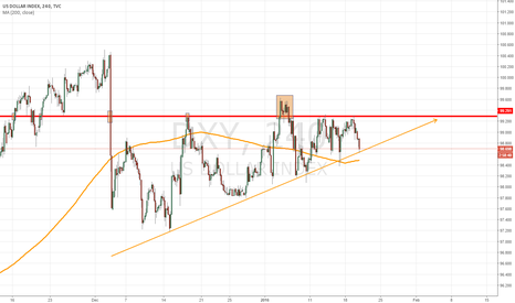 DXY: Rising Wedge $DXY - Potential USD Weakness.