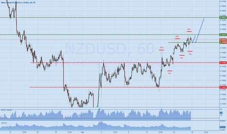 NZDUSD: NZDUSD - Higher Highs - Higher Lows