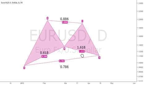 EURUSD: Bullish gartley Pattern : Josep Pocalles