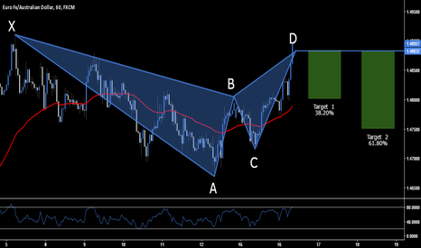 EURAUD: EUR.AUD - Short Opportunity @ Market