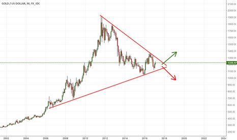 XAUUSD: xauusd symmetricaltriangle