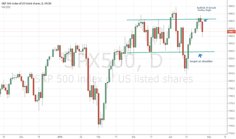 SPX500: head and shoulder short setup in spx