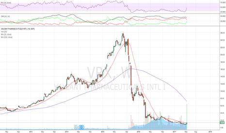 VRX: Bulls finally coming out here trying to gather some momentum