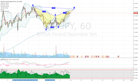 GBPJPY: GBPJPY potential bearish bat pattern on hourly chart