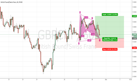 GBPCHF: GBPCHF trend continuation bat pattern