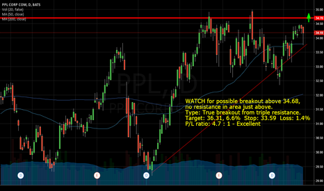 PPL: $PPL WATCH for possible breakout above 34.68