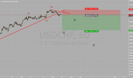 USDCHF: Short USD/CHF Nice Trade
