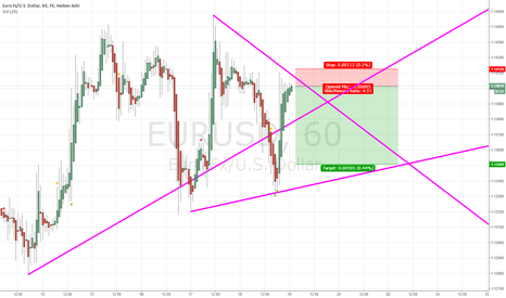 EURUSD: Small Short Position at the downtrendline..