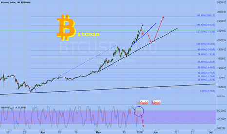 BTCUSD: Waiting for correction BTC