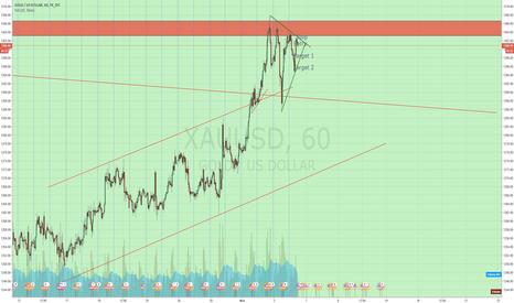 XAUUSD: #XauUsd  Trade 2 Short as marked