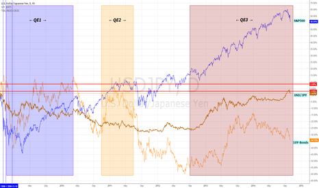 USDJPY: QE Effects on SP500,USDJPY,10Y-Bonds