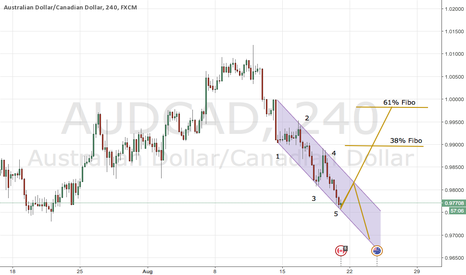 AUDCAD: Aud Cad wants to walk long