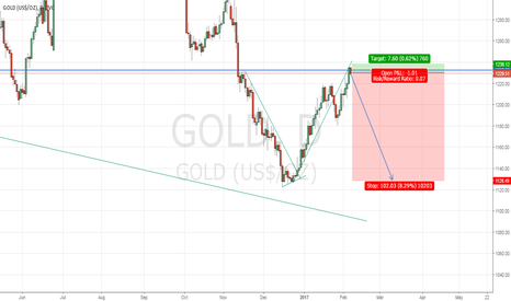 GOLD: Sell Gold Now