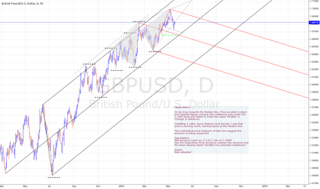 GBPUSD: GBPUSD - When price fails to reach its next likely line....