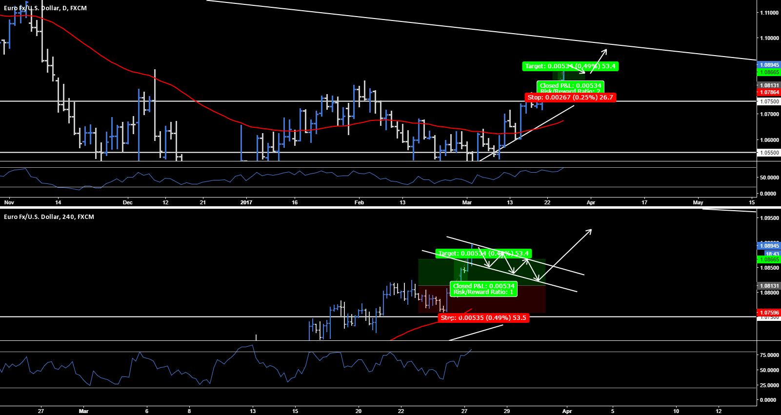 EUR.USD - Daily & 4hr Chart Analysis
