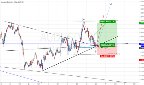 AUDUSD: abc correction wave