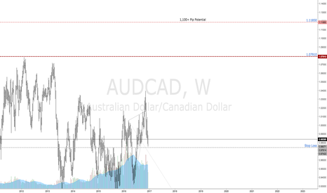 AUDCAD: $AUDCAD | Aggressive Long Entry | Potential Targets Defined